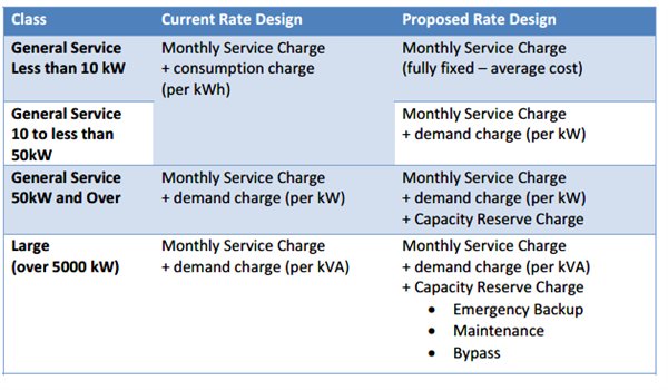 OEB Staff Changes to C and I Rates
